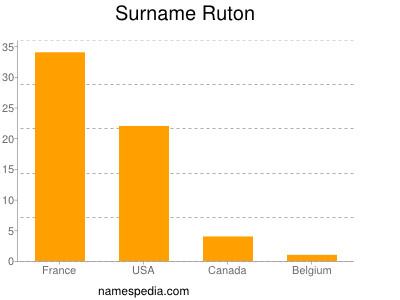 Surname Ruton