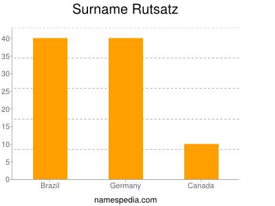 Surname Rutsatz
