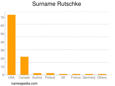 Surname Rutschke