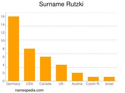 Surname Rutzki