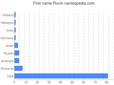 Given name Ruvin