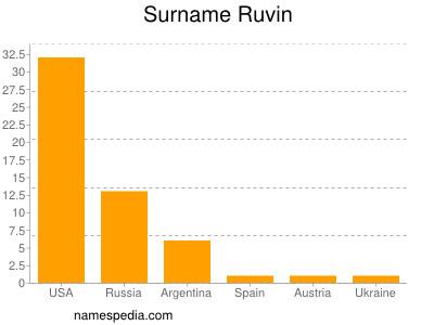 Surname Ruvin