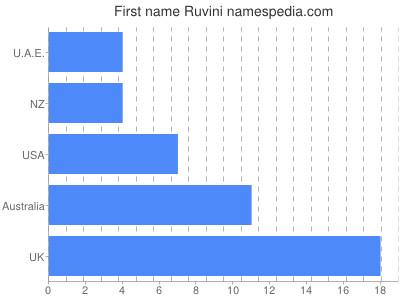 Given name Ruvini