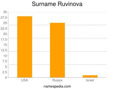 Surname Ruvinova