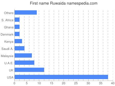 Given name Ruwaida