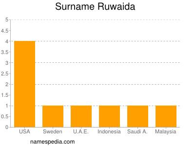 Surname Ruwaida