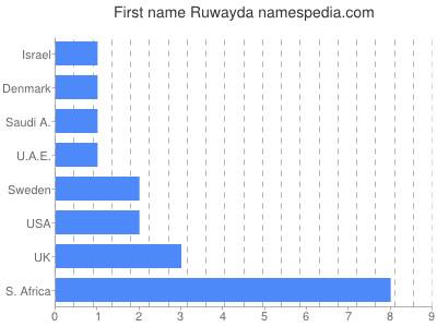 Given name Ruwayda