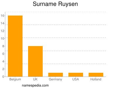 Surname Ruysen