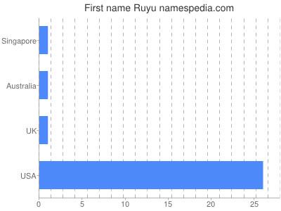Given name Ruyu