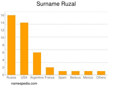 Surname Ruzal
