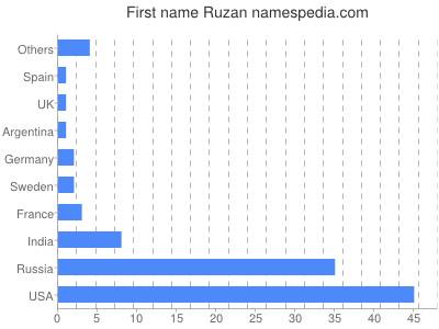 Given name Ruzan