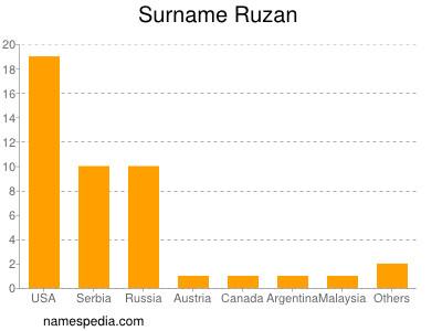 Surname Ruzan