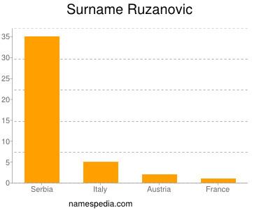 Surname Ruzanovic