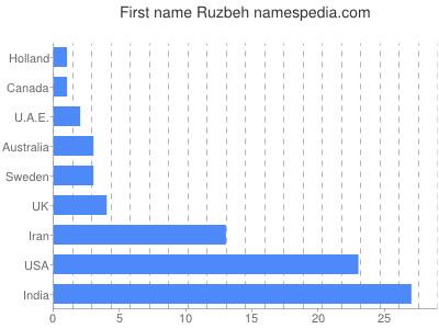 Given name Ruzbeh