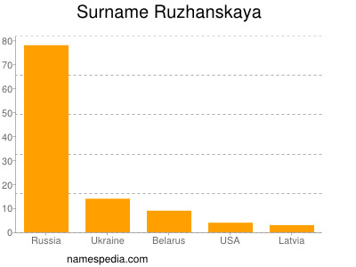 Surname Ruzhanskaya