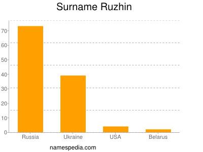 Surname Ruzhin