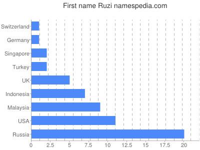 Given name Ruzi