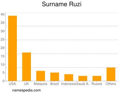 Surname Ruzi