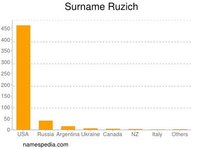 Surname Ruzich
