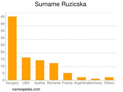 Surname Ruzicska