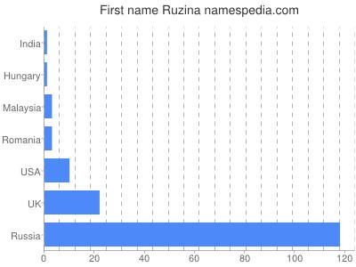 Given name Ruzina