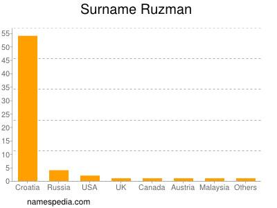 Surname Ruzman