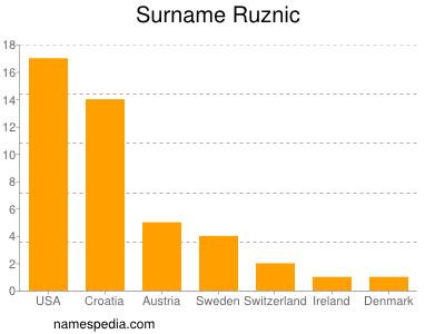 Surname Ruznic