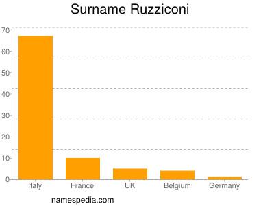 Surname Ruzziconi