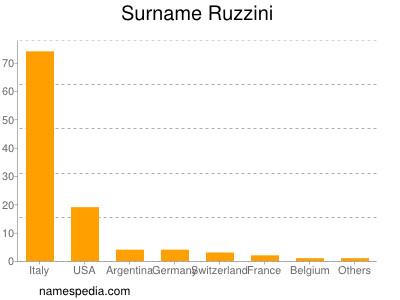 Surname Ruzzini