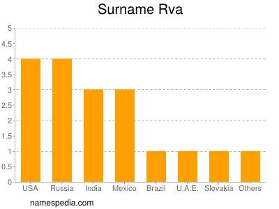 Surname Rva