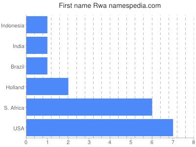 Given name Rwa