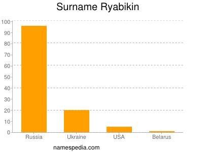 Surname Ryabikin