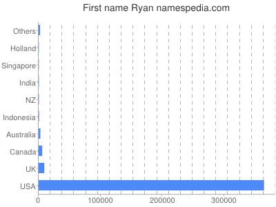 Given name Ryan