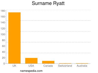 Surname Ryatt