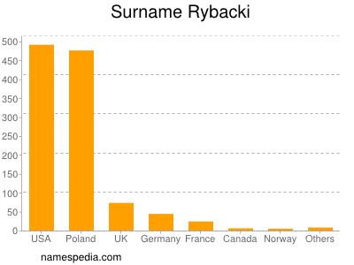 Surname Rybacki