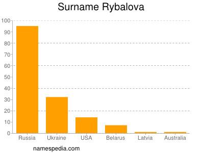 Surname Rybalova