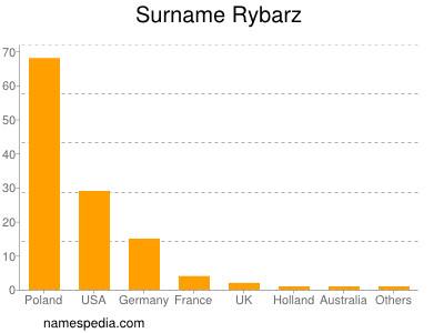 Surname Rybarz