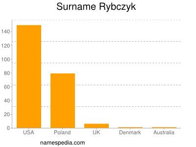 Surname Rybczyk