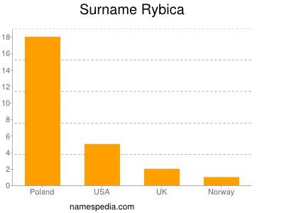 Surname Rybica