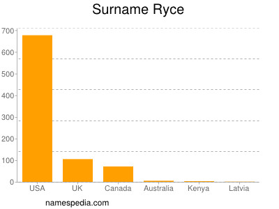 Surname Ryce