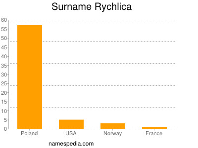 Surname Rychlica