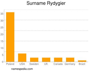 Surname Rydygier