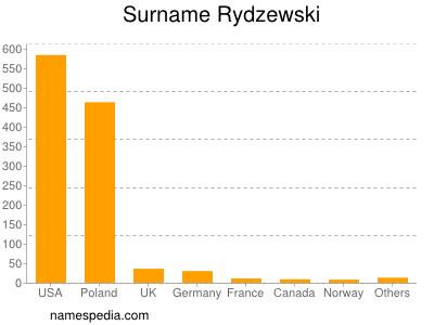 Surname Rydzewski