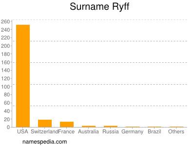 Surname Ryff