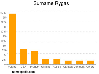 Surname Rygas