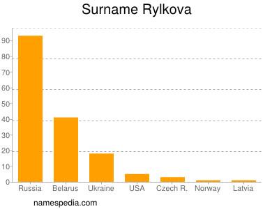 Surname Rylkova