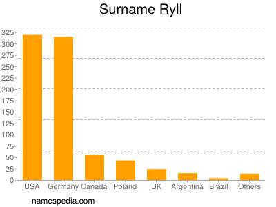 Surname Ryll