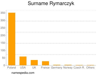 Surname Rymarczyk