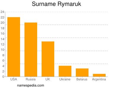 Surname Rymaruk