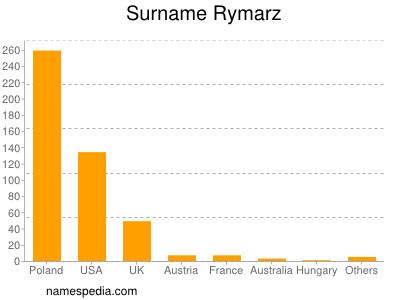 Surname Rymarz